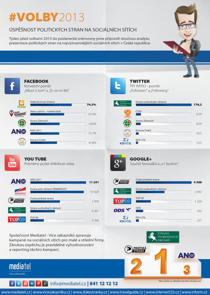 Úspěšnost politických stran na sociálních sítích, volby 2013